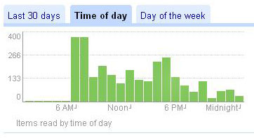 Google Reader stats for Time of Day