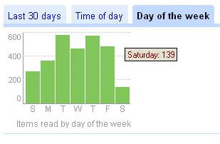 Google Reader stats for Day of Week
