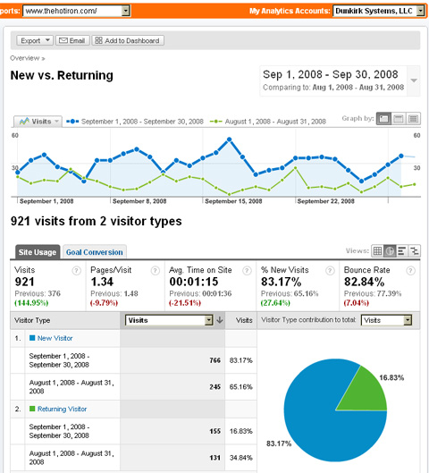 image of Google Analytics for thehotiron.com - New vs. Returning Visitors